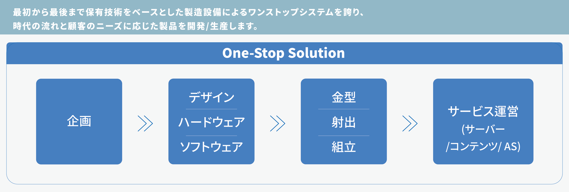 ONE-STOP SOULTION